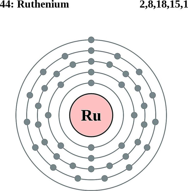 this diagram of a ruthenium atom shows the electron shell