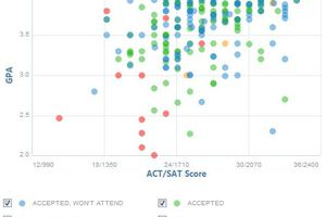 Augustana College Illinois GPA, SAT and ACT Data for Admission