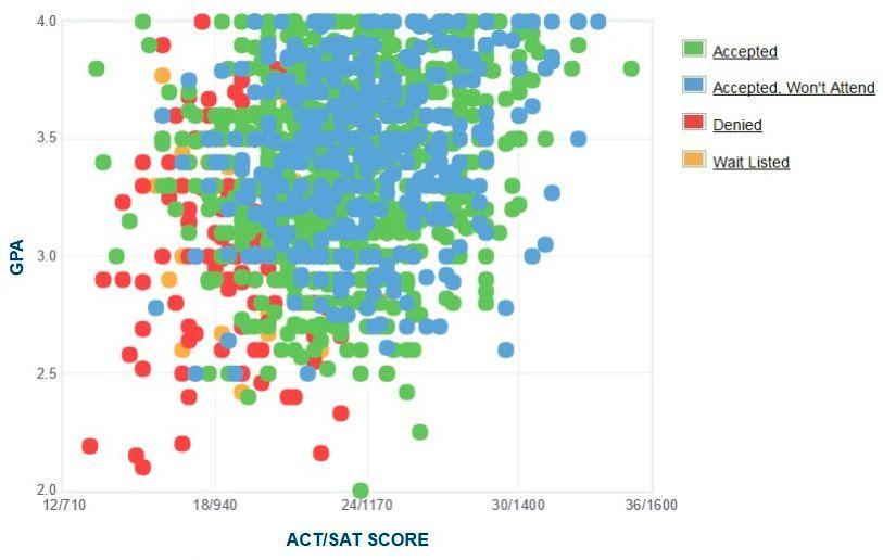 Florida Gulf Coast University Applicants' Self-Reported GPA/SAT/ACT Graph.