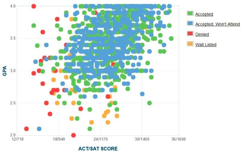 University of Rhode Island Applicants' Self-Reported GPA/SAT/ACT Graph.
