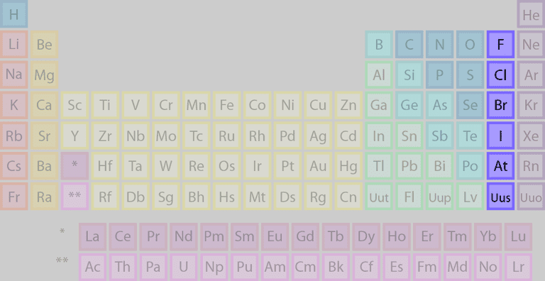 Element families of the periodic table the highlighted elements of this periodic table belong to the halogen element family urtaz Images