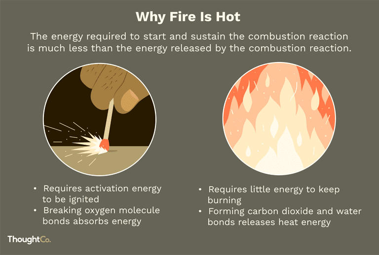 "Why is fire hot? A close-up of a hand striking a match and a close-up of flames. Text: ""The energy required to start and sustain the conbustion reaction is much less than the energy released by the combustion reaction."""