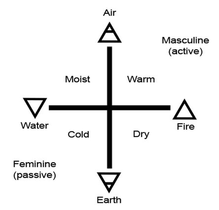 the five elements of fire water air earth spirit