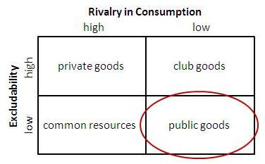 private goods public goods congestible goods and club goods