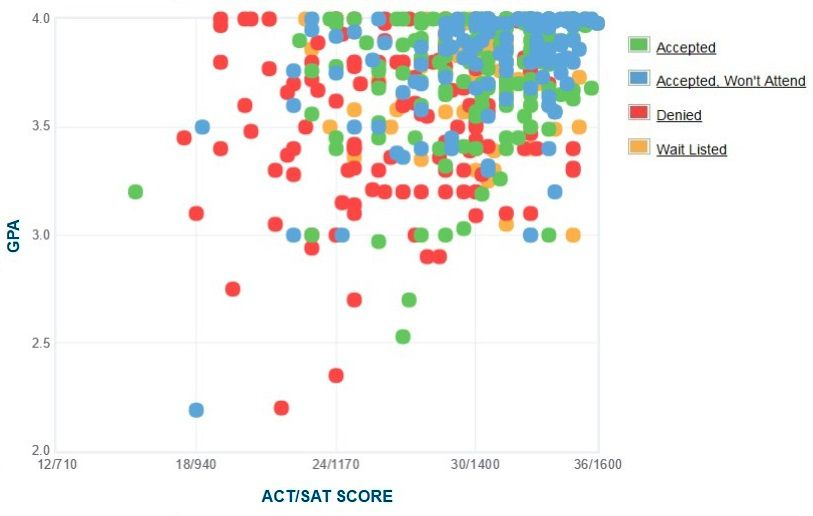Grinnell College Applicants' Self-Reported GPA/SAT/ACT Graph.
