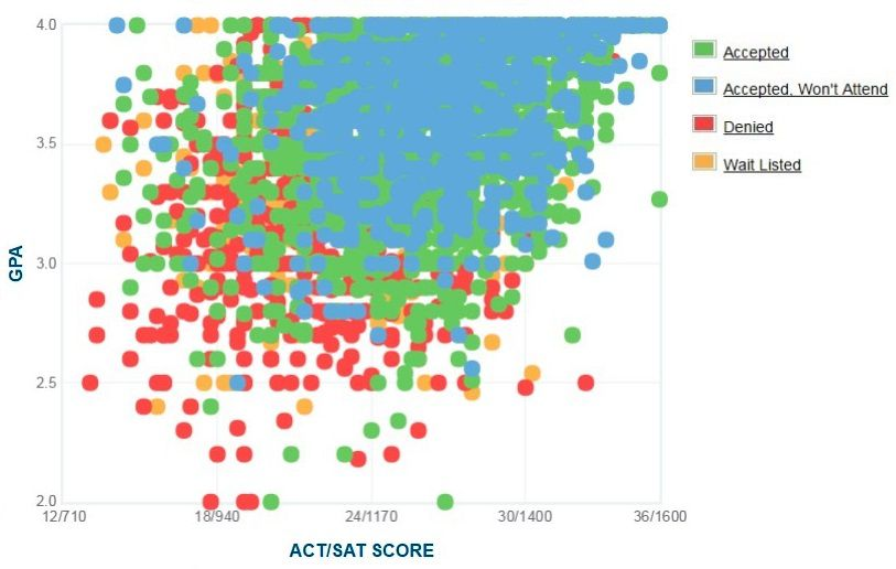 University of Central Florida Applicants' Self-Reported GPA/SAT/ACT Graph.