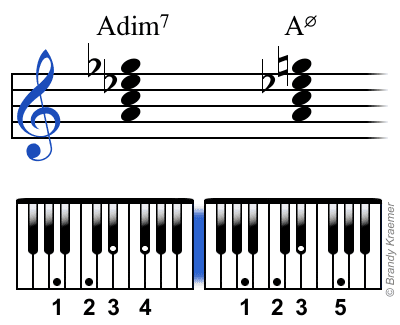Diminished And Half Diminished 7th Chords