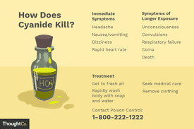 Illustration of cyanide poisoning symptoms and treatment