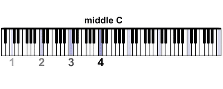 Where Is Middle C On A Piano