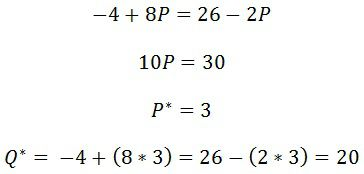 How to Calculate an Equilibrium Equation in Economics