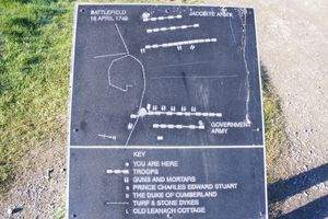 Map of the Battle of Culloden