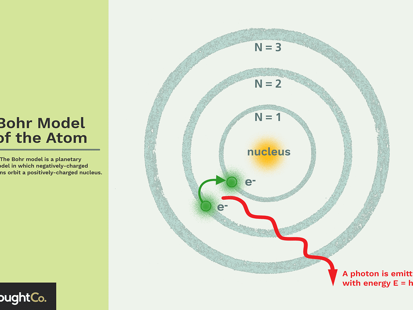Bohr Model of the Atom - Overview and Examples