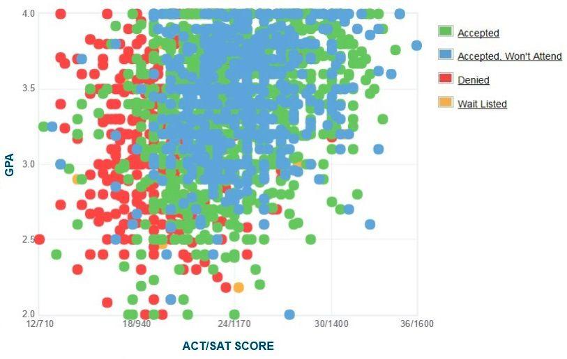 Howard University Applicants' Self-Reported GPA/SAT/ACT Graph.