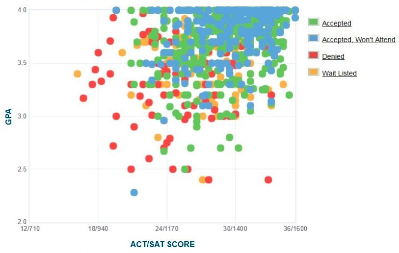 Worcester Polytechnic Institute Applicants' Self-Reported GPA/SAT/ACT Graph.