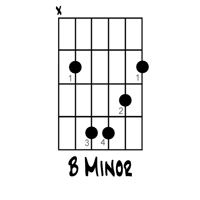 How To Play The B Minor Chord On Guitar