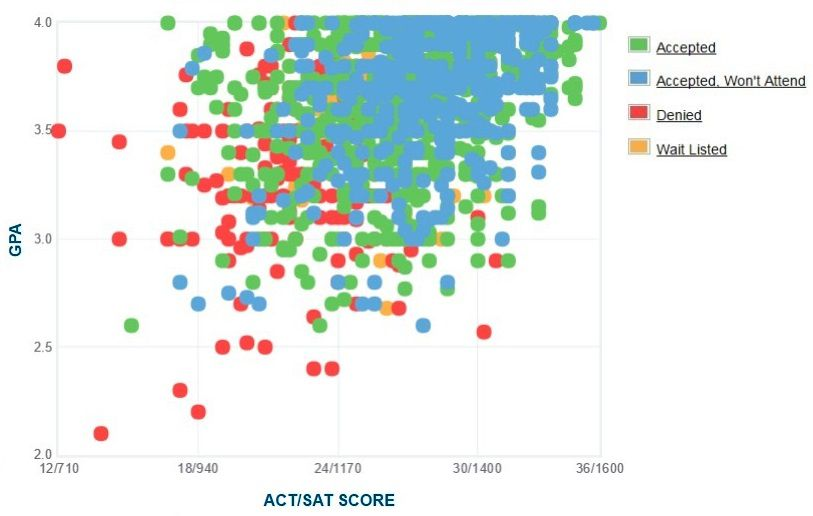 University of Delaware Applicants' Self-Reported GPA/SAT/ACT Graph.