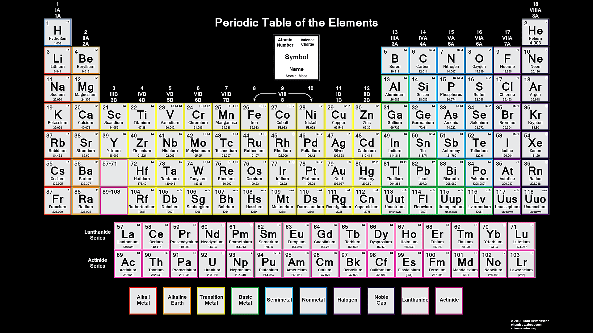Color Periodic Table Of The Elements Valence Charge