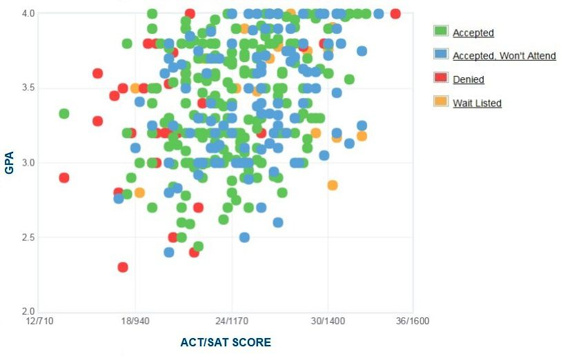 Flagler College Applicants' Self-Reported GPA/SAT/ACT Graph.