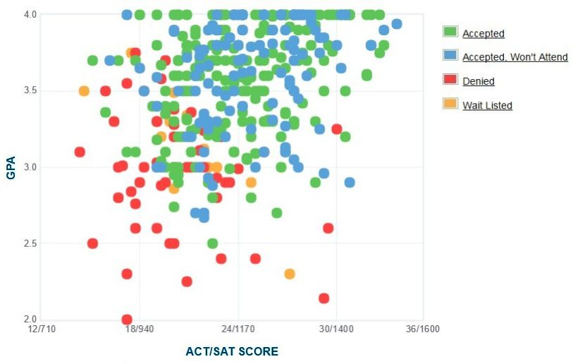 Stockton University Admitted Students' Self-Reported GPA/SAT/ACT Graph.