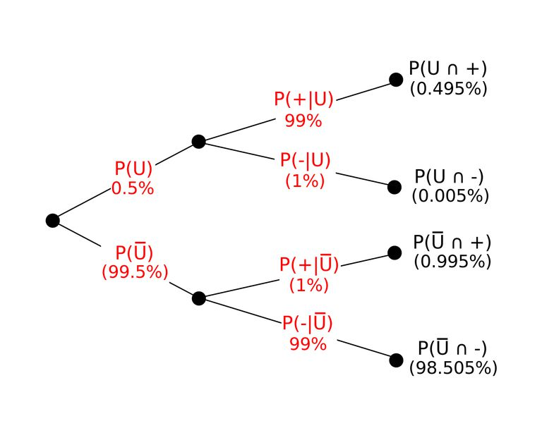 Bayes Theorem Definition And Examples