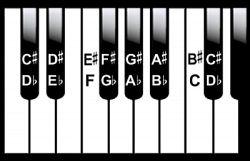Enharmonic scale equivalents.