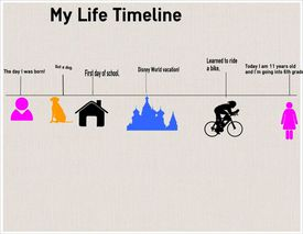 An example life timeline