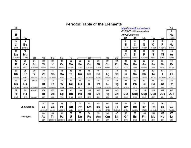 Free printable periodic tables pdf this basic printable periodic table includes the element symbol atomic number and atomic weight urtaz Gallery