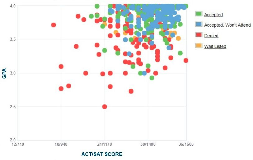 Macalester College Applicants' Self-Reported GPA/SAT/ACT Graph.