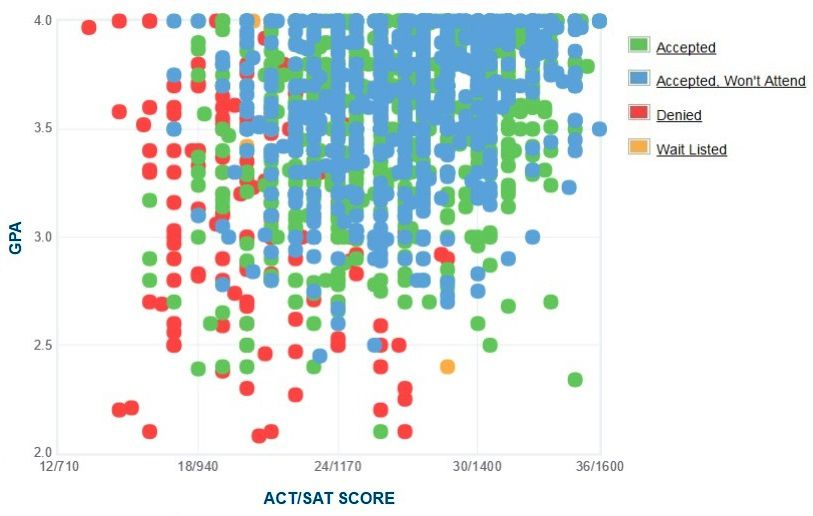 Loyola University Chicago Applicants' Self-Reported GPA/SAT/ACT Graph.