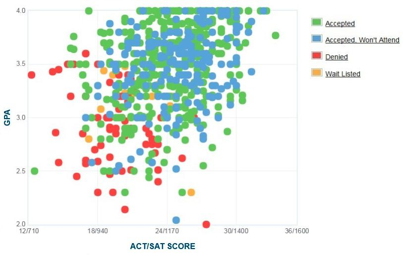 Salisbury University Applicants' Self-Reported GPA/SAT/ACT Graph. for Admission