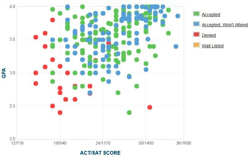 University of Minnesota Morris Applicants' Self-Reported GPA/SAT/ACT Graph.