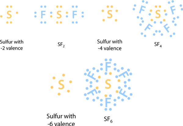 this is a collection of sulfur lewis dot structures