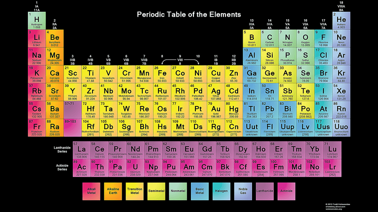 Free printable periodic tables pdf periodic table wallpaper black background urtaz Image collections