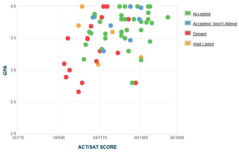 Soka University of America GPA, SAT and ACT Data for Admission