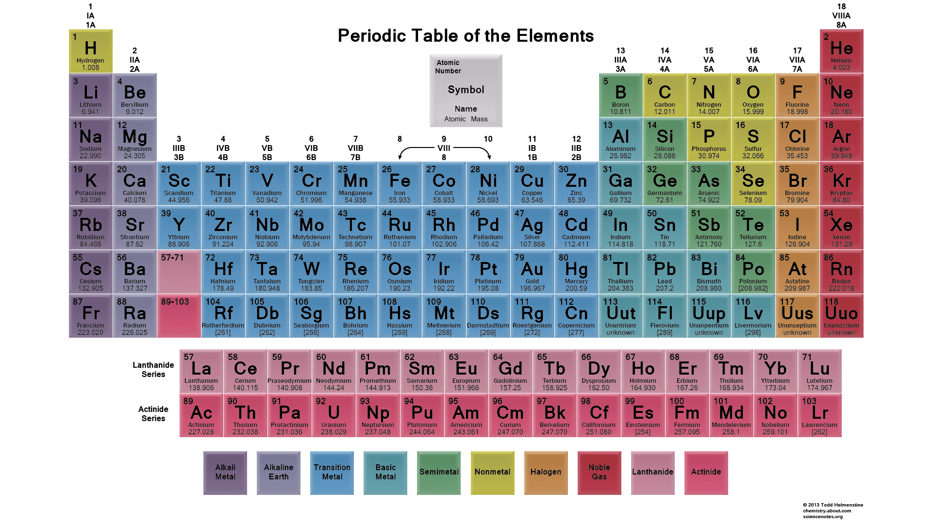 What Is The Importance Of Color On The Periodic Table