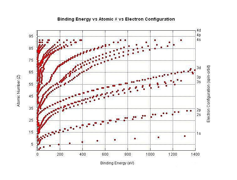 This graph shows the relationship between the electron binding energy and atomic number.