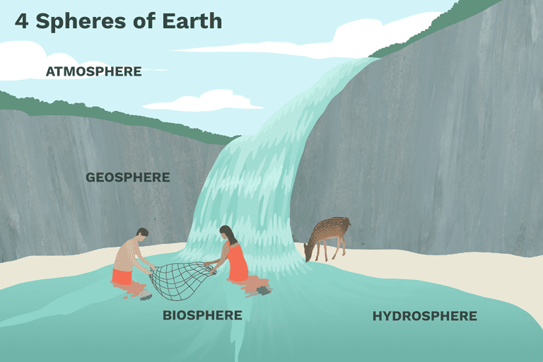 Illustration depicting the 4 spheres of earth. Scene shows two people by a waterfall.