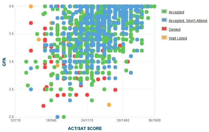 University Of Cincinnati Acceptance Rate Sat Act Scores Gpa