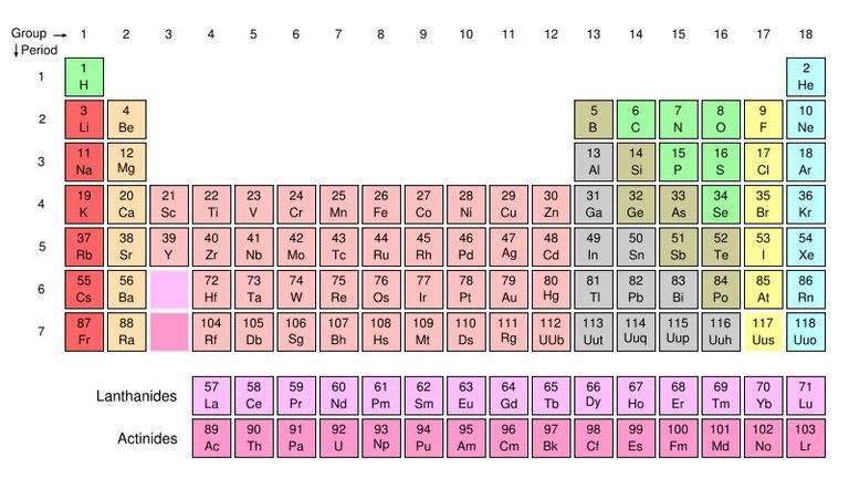 chemistry glossary definition of periodic table