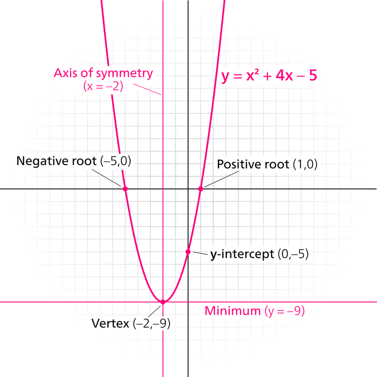 Quadratic line of symmetry