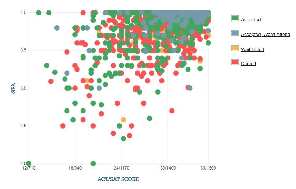 Duke University: Acceptance Rate, SAT/ACT Scores, GPA