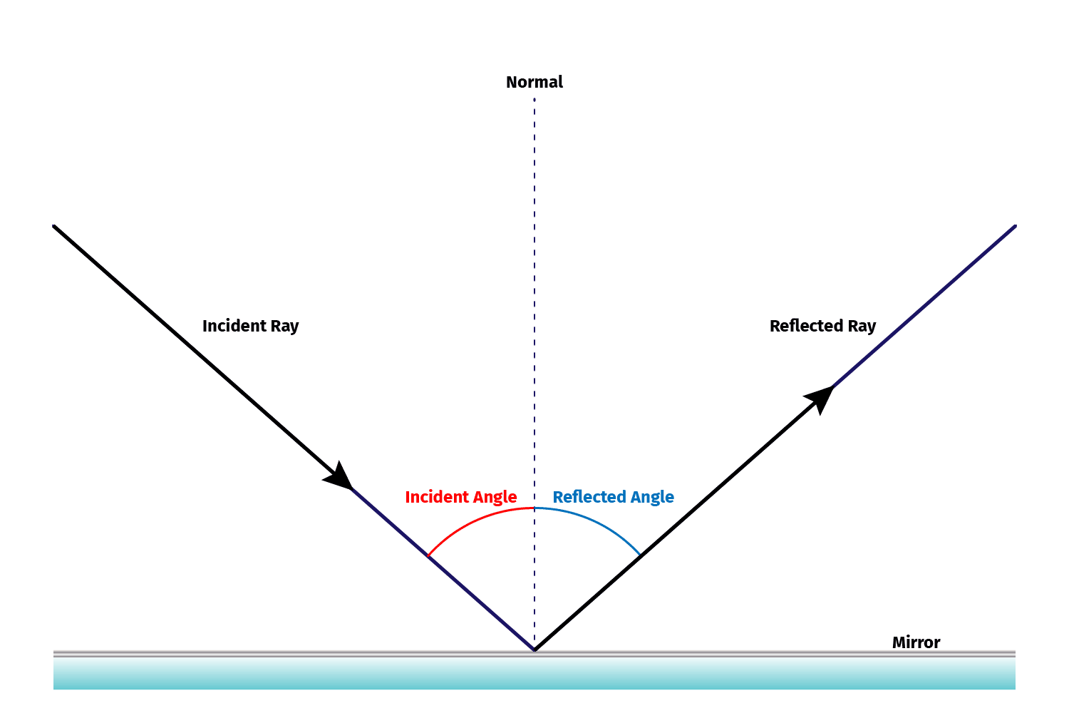 a diagram illustrating the law of reflection