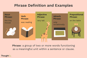 Illustrated depiction of 5 different types of phrases in English grammar