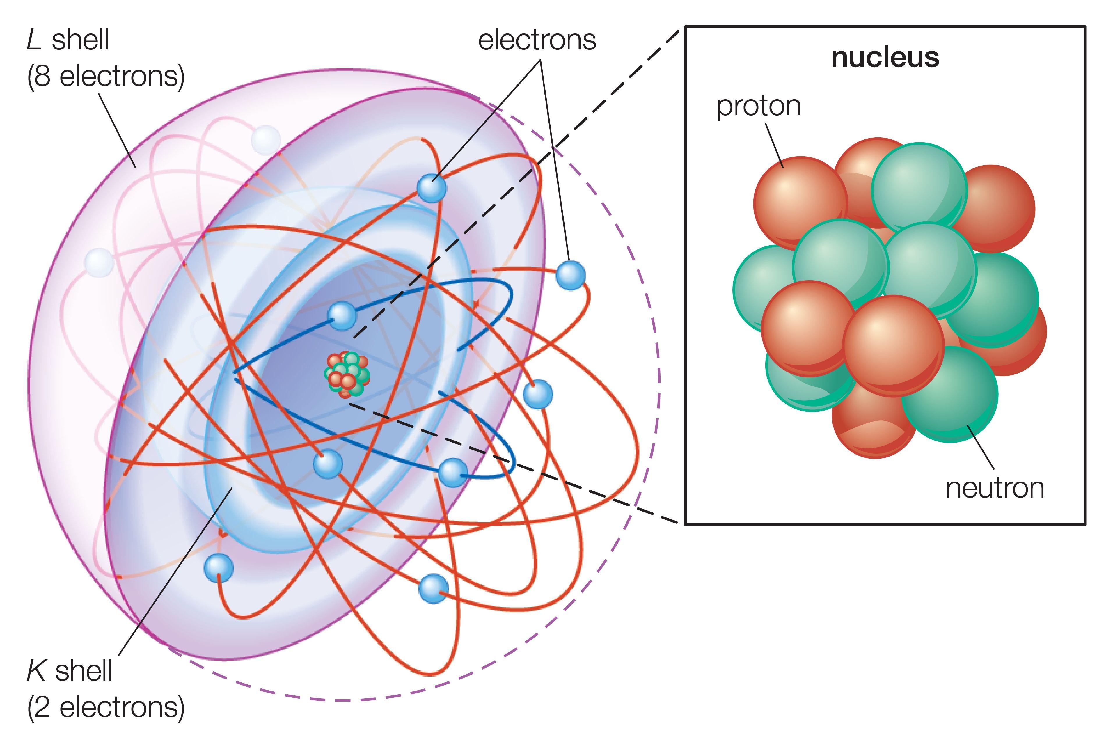 Basic Model of the Atom Atomic Theory