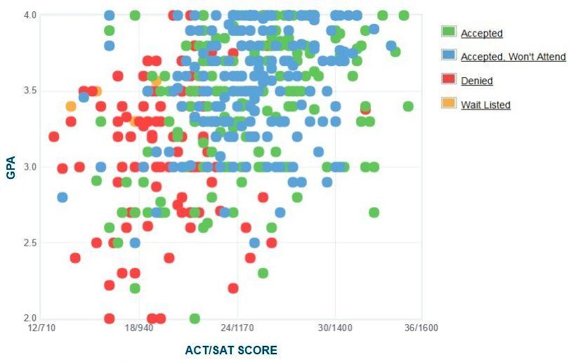 Gráfico de GPA / SAT / ACT autoinformado de los solicitantes de Brooklyn College.