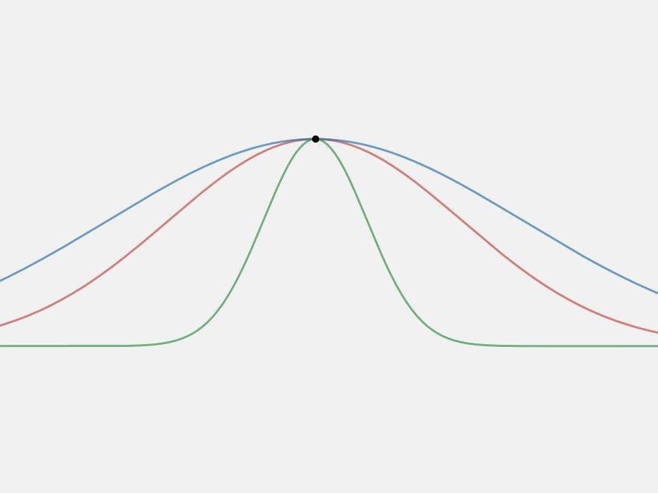 What Is Kurtosis in Statistics?
