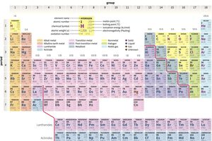 Periodic table of the elements.