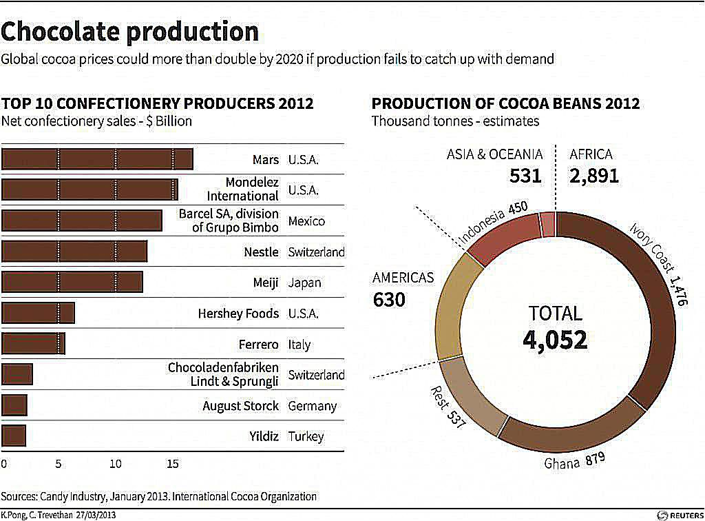 The Who, What and Where of the Global Chocolate Industry