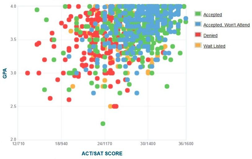 Southern Methodist University Applicants' Self-Reported GPA/SAT/ACT Graph.