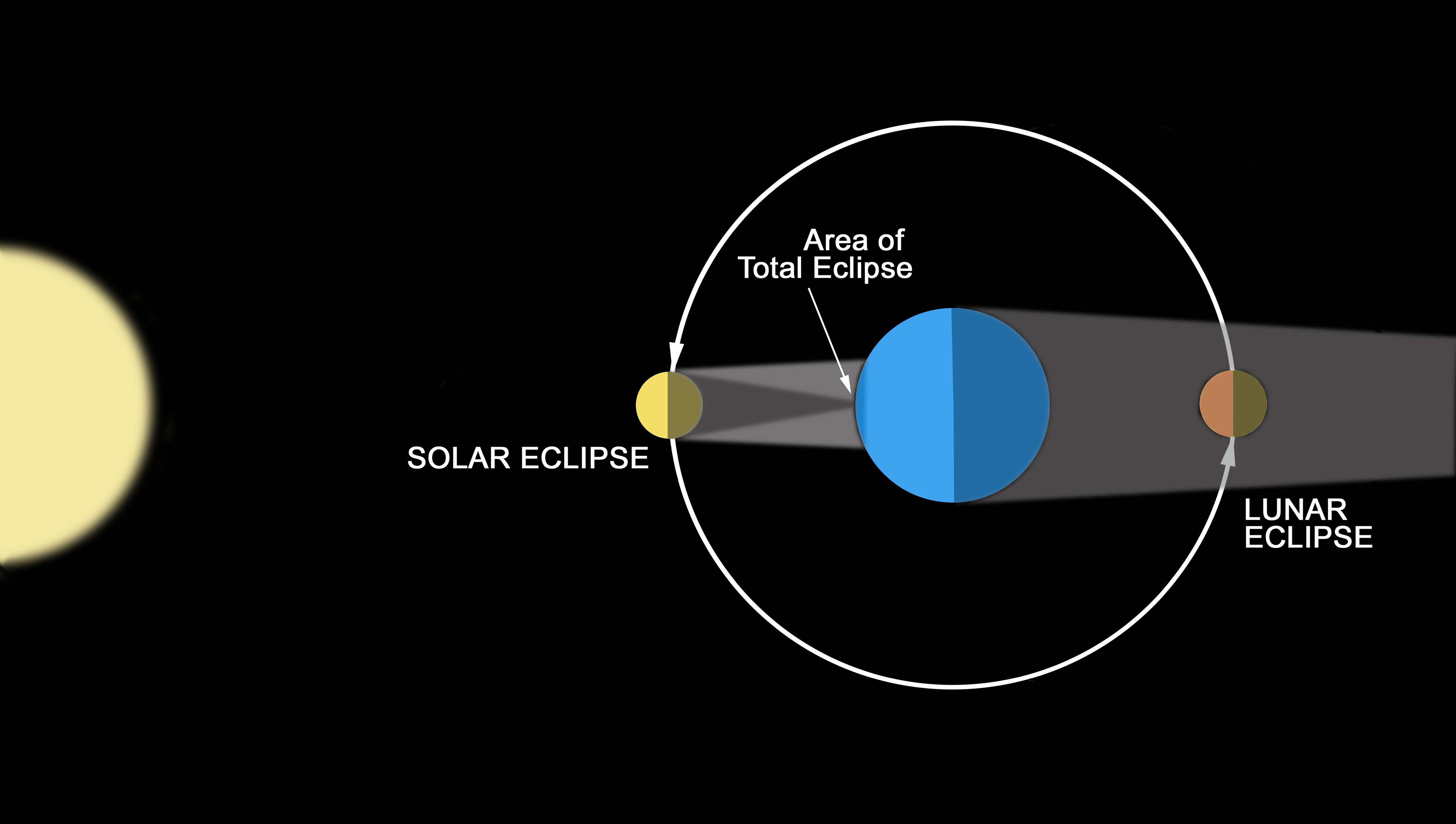 A diagram illustrating how eclipses are created.